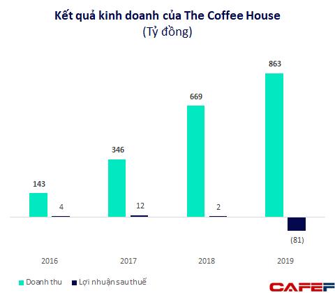 Chủ tịch The Coffee House: Muốn có lãi chúng tôi chỉ cần tăng trưởng chậm lại, nhưng làm thế để trả lời câu hỏi gì? – Ảnh 8.
