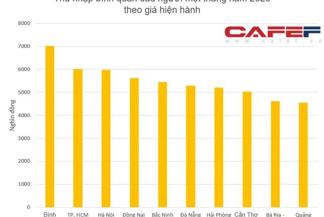 Lộ diện top 10 tỉnh thành có thu nhập bình quân đầu người cao nhất năm 2020: Cả TP. HCM và Hà Nội đều không dẫn đầu – Ảnh 1.