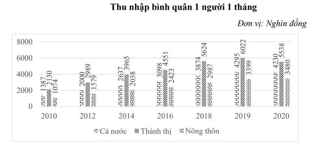 Lộ diện top 10 tỉnh thành có thu nhập bình quân đầu người cao nhất năm 2020: Cả TP. HCM và Hà Nội đều không dẫn đầu – Ảnh 2.